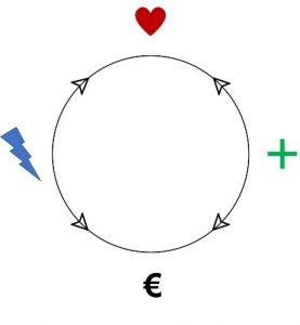 Das Rad der 4 Aspekte für eine gute Positionierung
